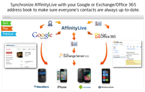Synchronize AffinityLive with your Google or Exchange/Office365 address book to make sure everyone's contacts are always up-to-date.